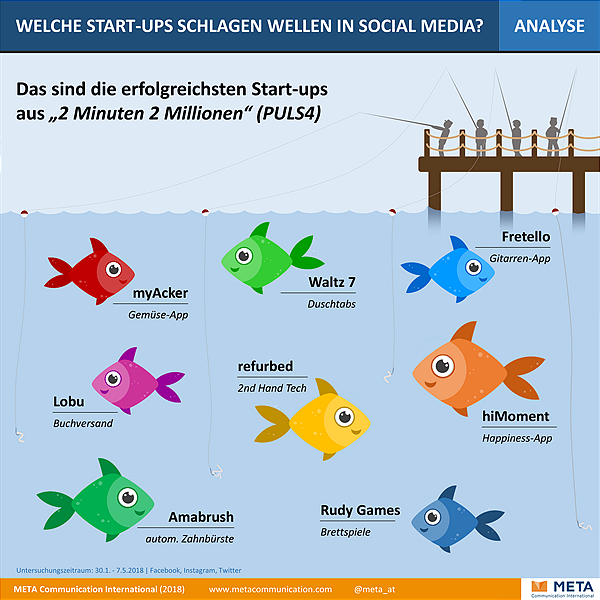 Welche Start-Ups schlagen Wellen in Social Media?